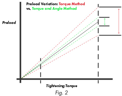 The Real Cost of Inaccurate Torque Output - Hytorc Michigan - mtethod